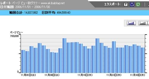 アキバBlog 2006年11月 日別アクセス数