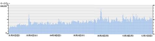アキバBlog 2006年日別アクセス数