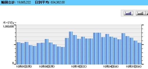 2007年10月のアキバBlogの日別アクセス数