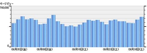 アキバBlog 2006年8月日別アクセス数